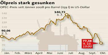 Ölpreis am 10092008