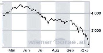 Wiener Börse am 10092008